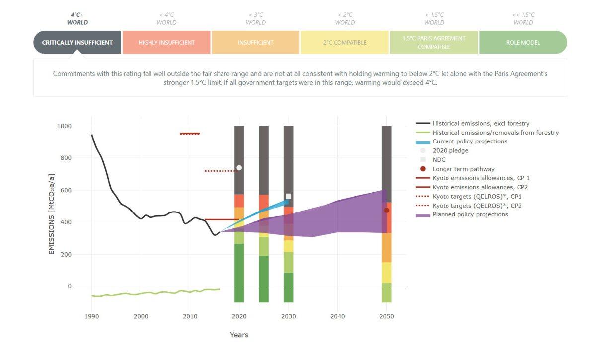 Візуалізація викидів парникових газів та кліматичних цілей України