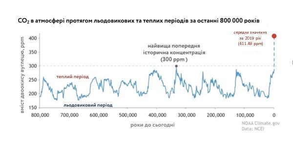 Концентрація парникових газів у атмосфері