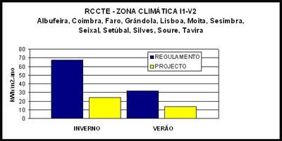 Eficiência Energética - RCCTE