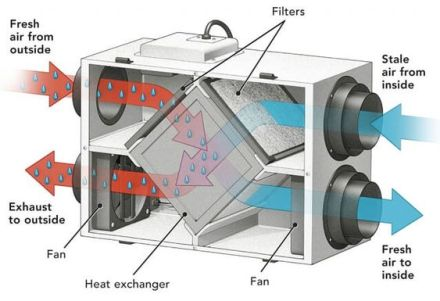 diagram showing inside of a heat recovery ventilator