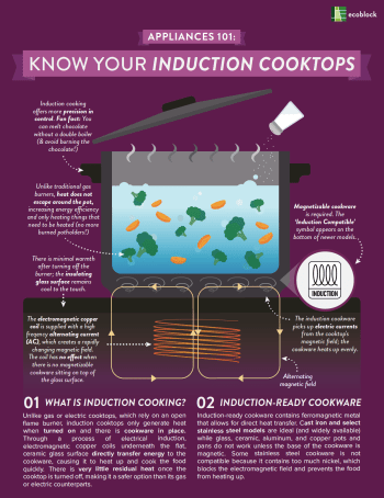 Appliances 101: Induction Cooktops Cover