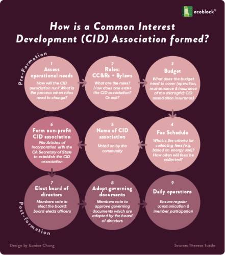 How is a Common Interest Development (CID) Association Formed?