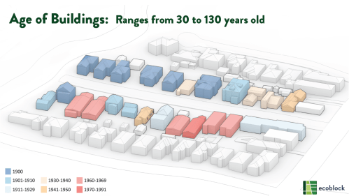 EcoBlock Age of Buildings: Ranges from 30 to 130 Years Old