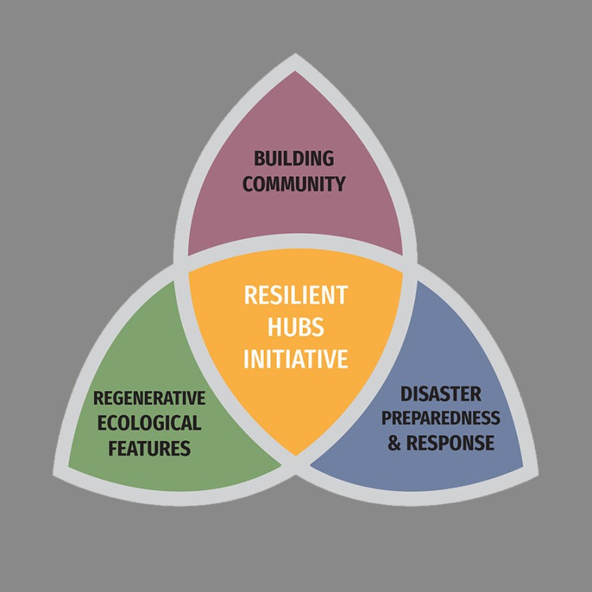 Resilient Hubs Initiative Logo