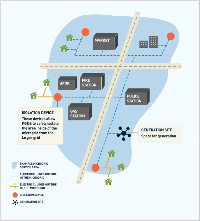 Infographic showing community microgrid service area with generation and distribution