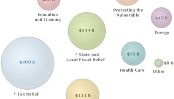 Stimulus Package Gives Families 65 A Month Tax Break Dont Spend It All