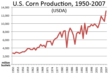 Corn dominates fast food