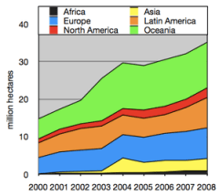 Growth of organic farmland since the year 2000...