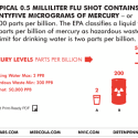 Most Flu Shots Contain Mercury (thimerosal)