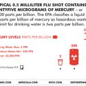 flu shot contains mercury