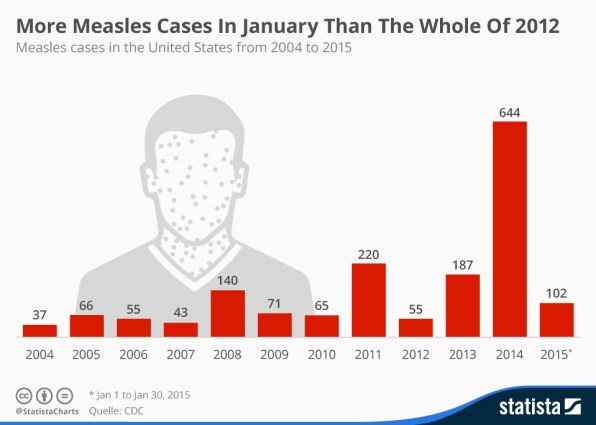 chartoftheday_3193_measles_cases_in_the_United_States_n