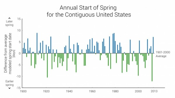 extended_spring_indices_2_23_2015_0-3