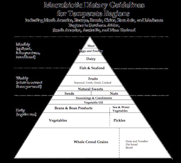 Macrobiotic dietary pyramid