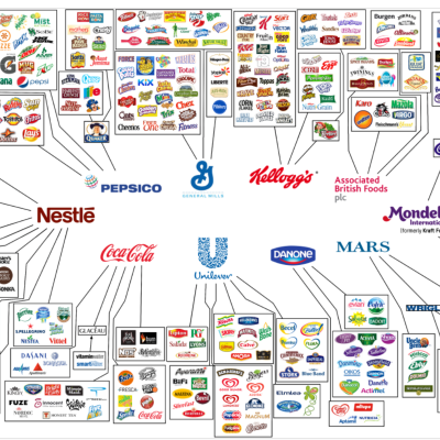 Who owns your food? The Big 10
