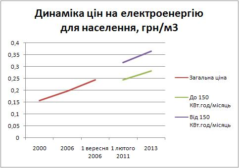 Dynamics Ukraine electricity price