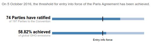 Паризька угода набуде чинності 4 листопада
