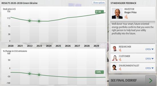 CEO2 - результати Зеленої Хвилі у 2030 році