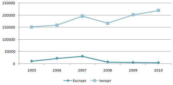 Динаміка імпорту та експорту макулатури