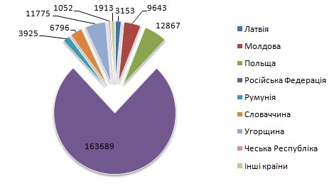 Структура імпорту макулатури у 2010 році