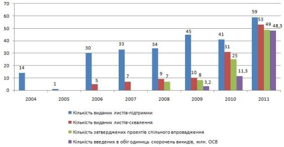 Динаміка реалізації проєктів спільного впровадження в Україні