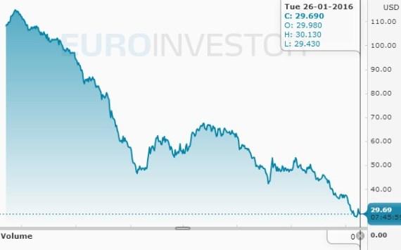 Ціна на нафту в 2015 та на початку 2016 року