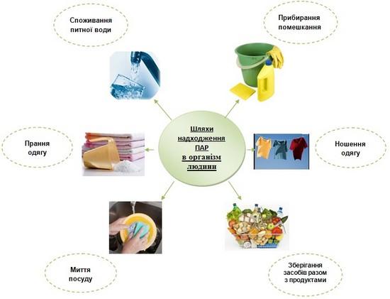 Шляхи надходження поверхнево активних речовин в організм людини