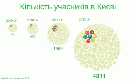 """В акції """"Зробимо Україну чистою!"""" взяли участь майже 5 тисяч киян!"""