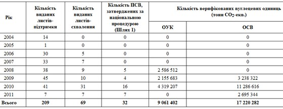 Динаміка видачі листів-підтримки, листів-схвалення, затвердження ПСВ за національною процедурою, та верифікації вуглецевих одиниць протягом 2004-2011 років  (станом на 08.04.2011 року)