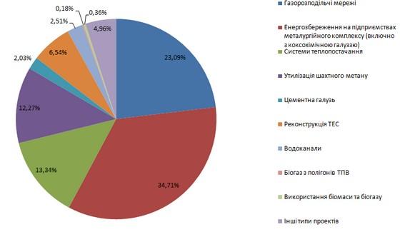 Розподіл випущених одиниць скорочень викидів за типами проектів