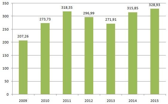 Інвестиції у відновлювану енергетику сягнули рекордного рівня у 2015 році