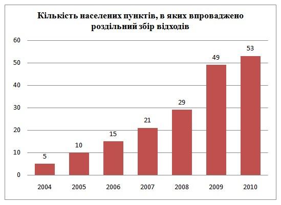 Роздільний збір відходів в Україні