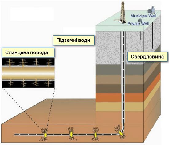 Схематичне зображення добування сланцевого газу