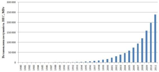 Зростання потужності вітрових електростанцій світу