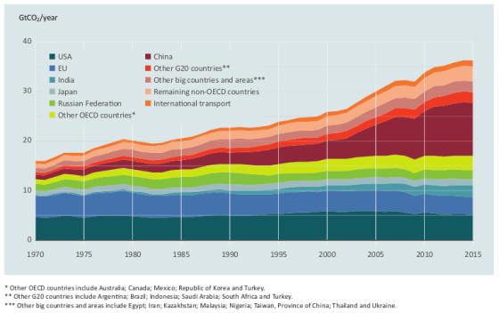 Динаміка світових викидів парникових газів. Джерело: Emission Gap Report 2016