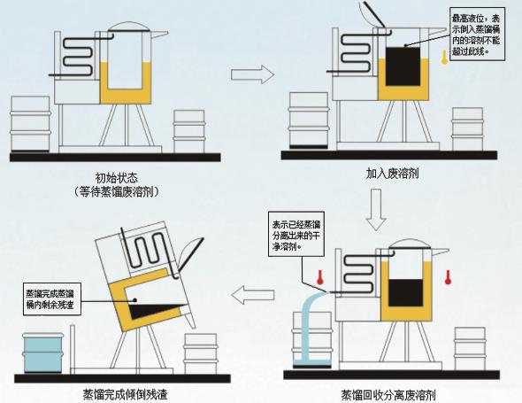 溶劑回收機工作原理