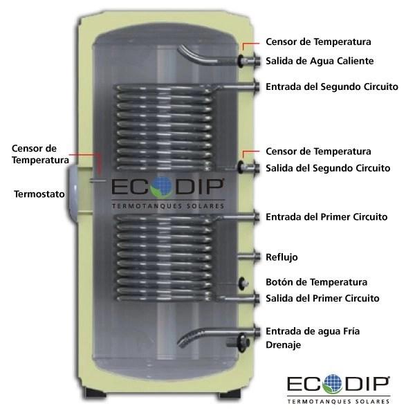 termotanque-solar-con-dos-serpentina-esquema