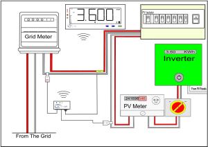Monitoring Micro Generation