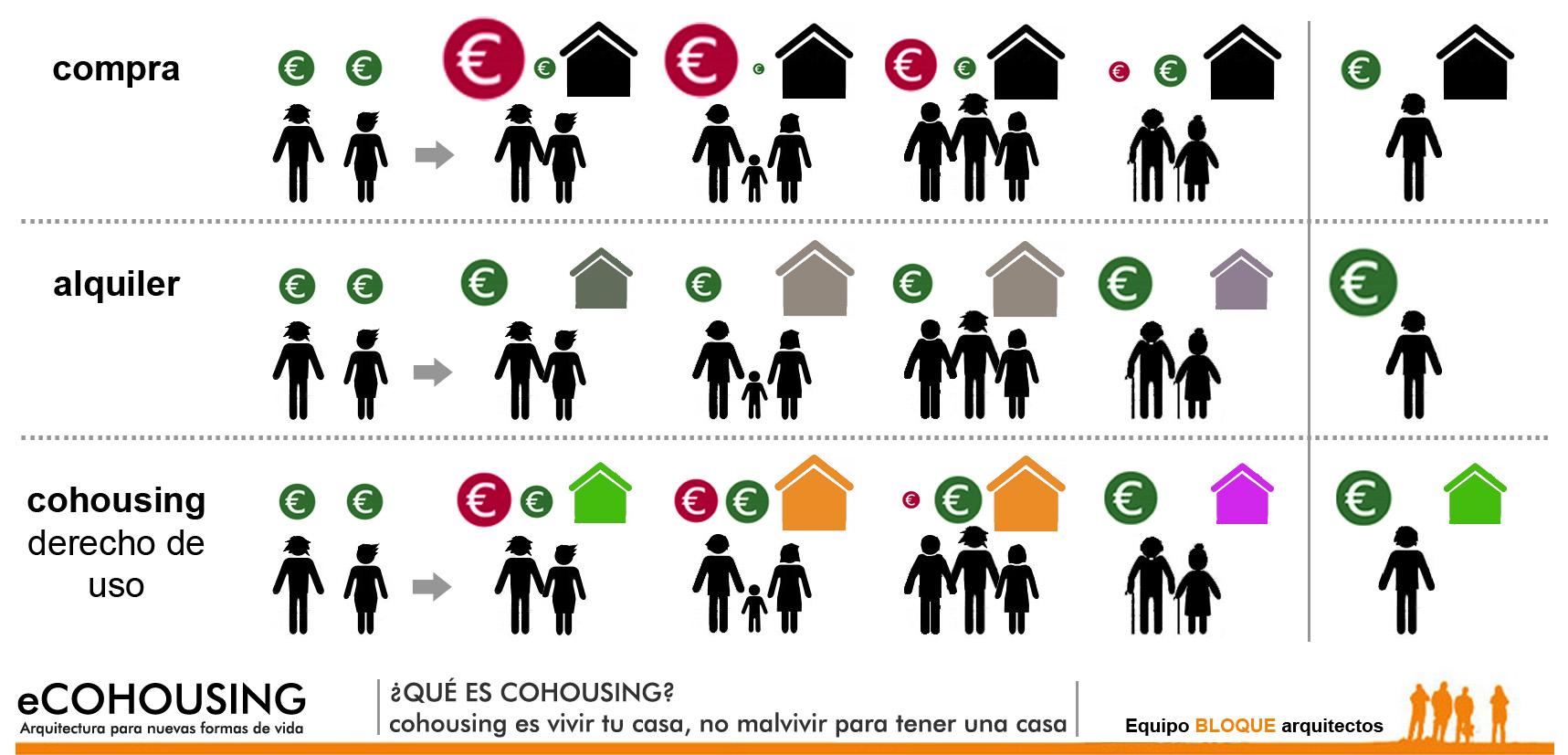 ecohousing-QUE ES COHOUSING-ECONOMIA Y CESION DE USO