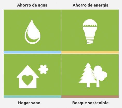 Eco Opciones secciones