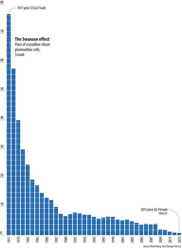 Los costes de las energías renovables han bajado drásticamente