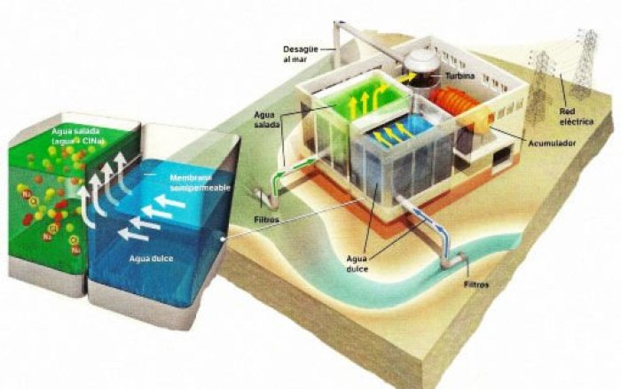 Produccion de energía azul