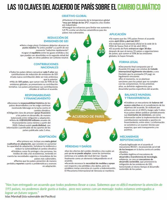 Acuerdo Paris