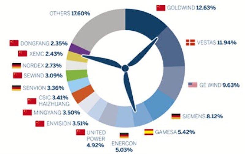 Ranking mundial fabricantes turbinas eolicas