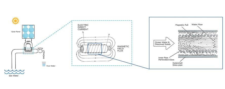 tubería para desalinizar agua5