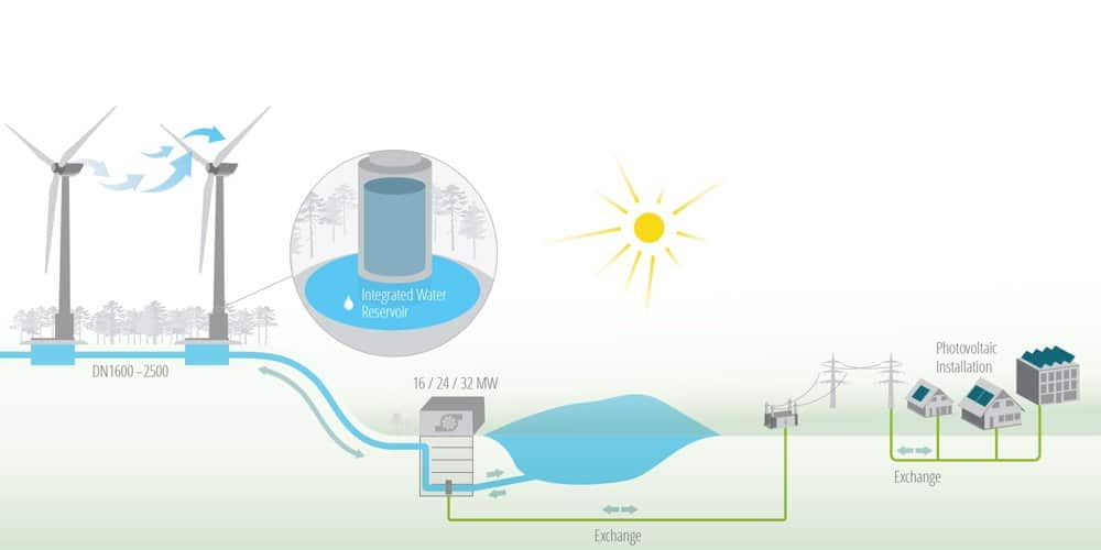 primera-turbina-hibrida-eolica-hidraulica