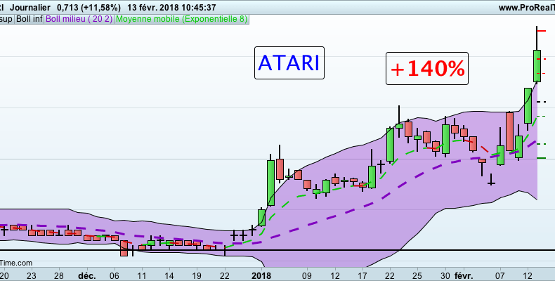 Action Atari biourse formation trading