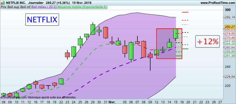 La folle semaine des Actions formation trading Action NETFLIX 160118