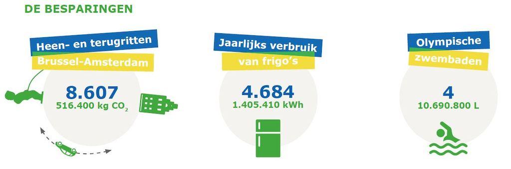 IKEA 'Samen groener'-campagne