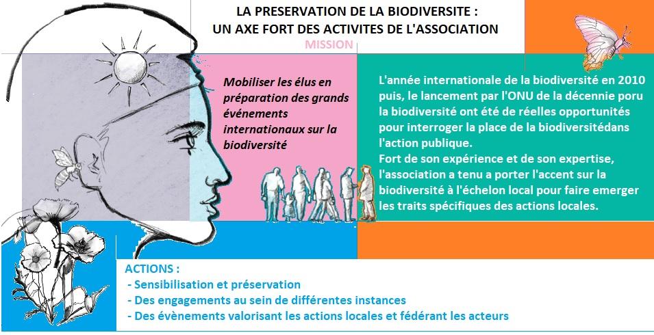 Biodiv-SiteInt
