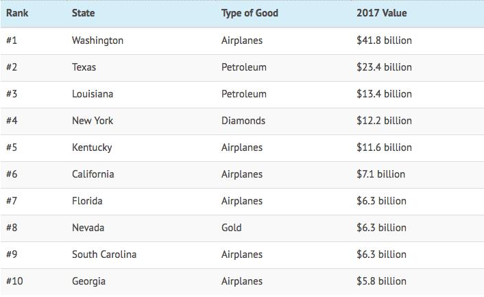 single largest exports